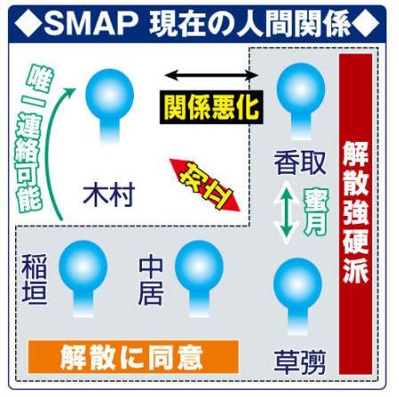SMAP関係